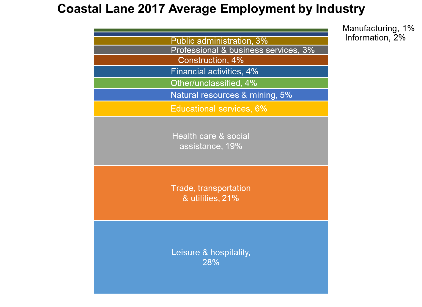 The Coastal Employment Base Differs from the Rest of Lane County